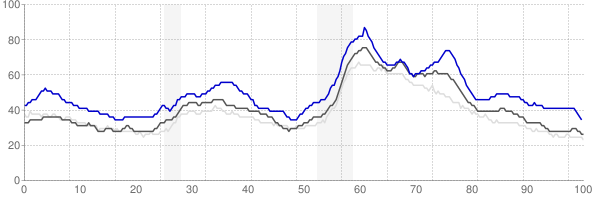 Danville, Illinois monthly unemployment rate chart